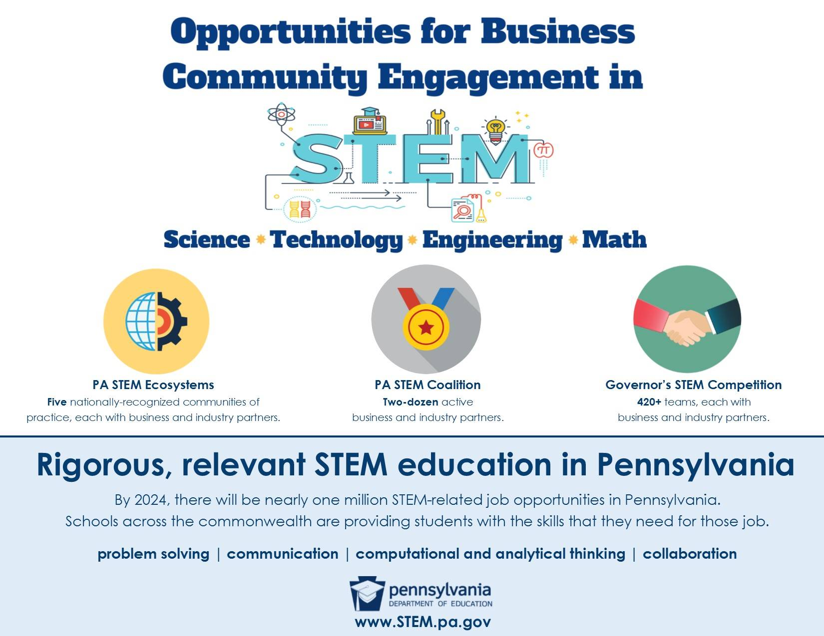 STEM Education Opportunities for Business
