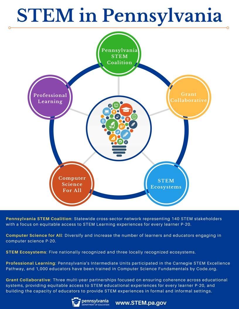 STEM in PA Diagram